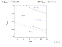 Lead pourbaix diagram for lead in chloride 01 m media ccuart Gallery